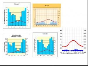 comparacion de climogramas