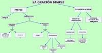 Análisis de oraciones simples