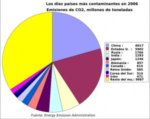 10_pays_emissions_C02_2006.es