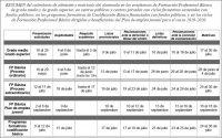 Inscripción en FP básica,Ciclos Formativos curso 2019-20
