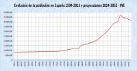 Evolución de la población en España