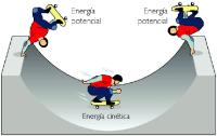 Simulador de energía mecánica